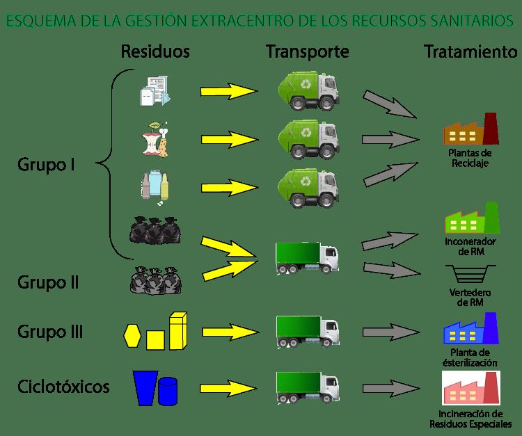 Gestion De Residuos No Peligrosos Andalucia Accesani